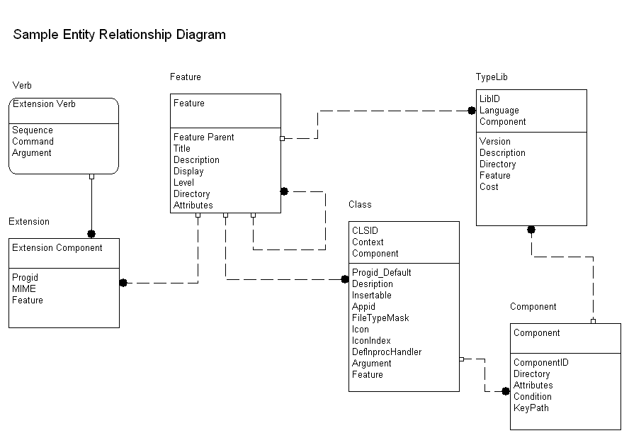 Novagraph Chartist 50 Entity Relationship Diagram