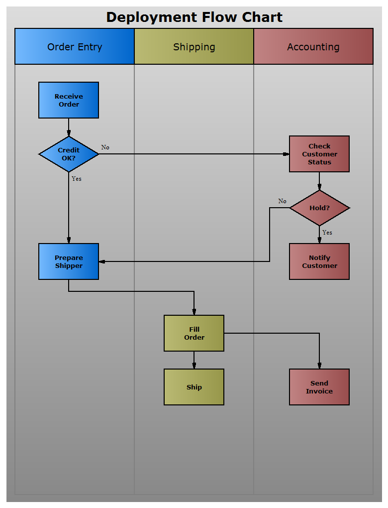 Novagraph chartist flowchart and organization chart softwareflow deployment flowchart pooptronica