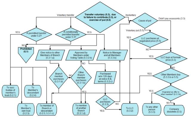Novagraph Chartist 5.0 - HR Procedure F;owchart